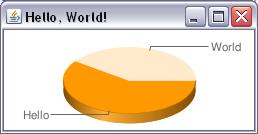 Hello, World! image from Google Chart